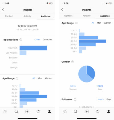 All You Need to Know About Instagram Analytics